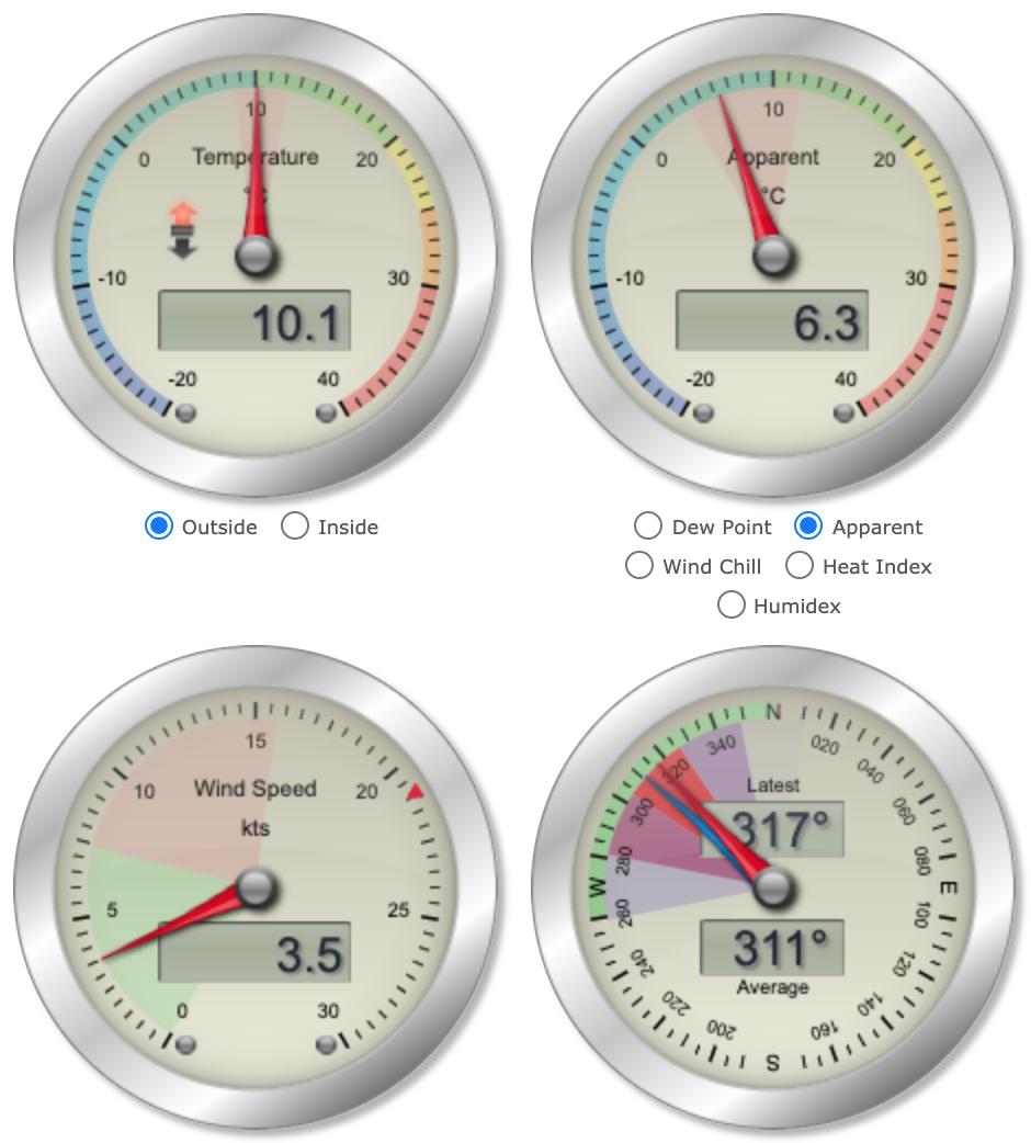 Torbay weather details