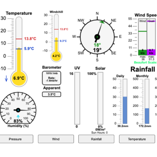 Weather Dials Froward Point
